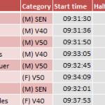 Race Results: Yorkshire Marathon Oct 12th 2014