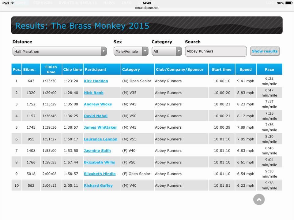 BrassMonkey2015_results