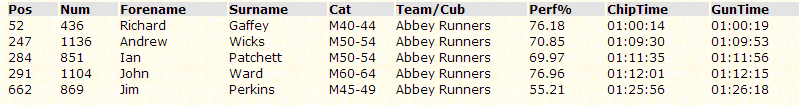 Thirsk10-2015results