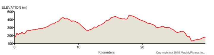 bike-elevation