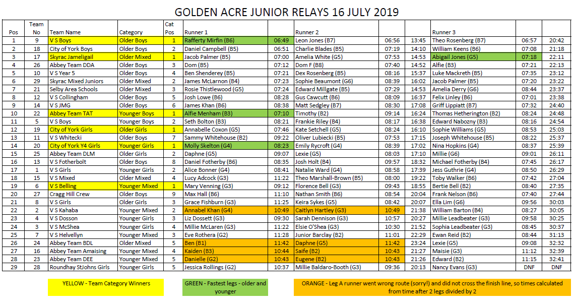 Golden Acre Relays: Tuesday 16 July 2019 – Junior Relay 6 30